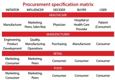 procurement_speci_matrix
