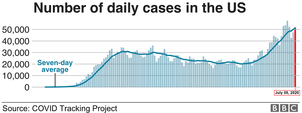 U.S. coronavirus cases rise by over 60,000, setting single-day record